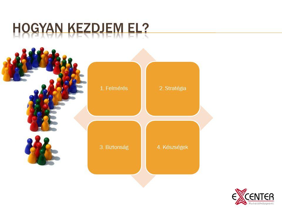 1. Felmérés2. Stratégia3. Biztonság4. Készségek