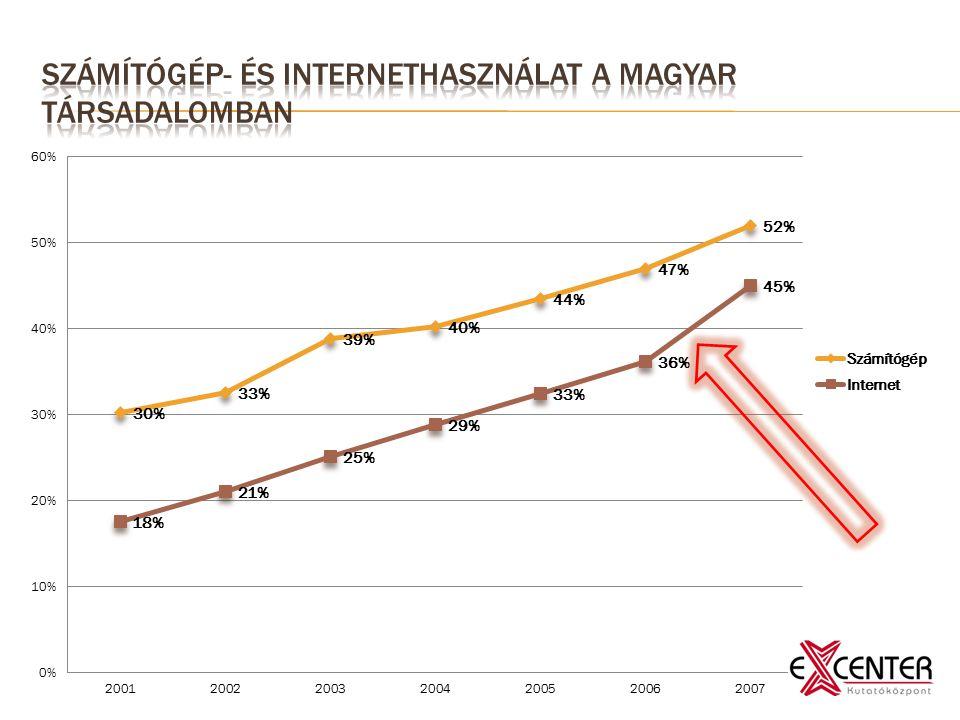 """ A WIP 2007-es adatai szerint a 14 éven felüliek átlagosan nagyjából heti 40 órát töltenek """"médiafogyasztással , (televíziózással, rádióhallgatással, újságolvasással, könyvolvasással, telefonálással, valamint videojátékozással)  Az internetezők esetében ehhez hozzájön még plusz 11 óra internet"""
