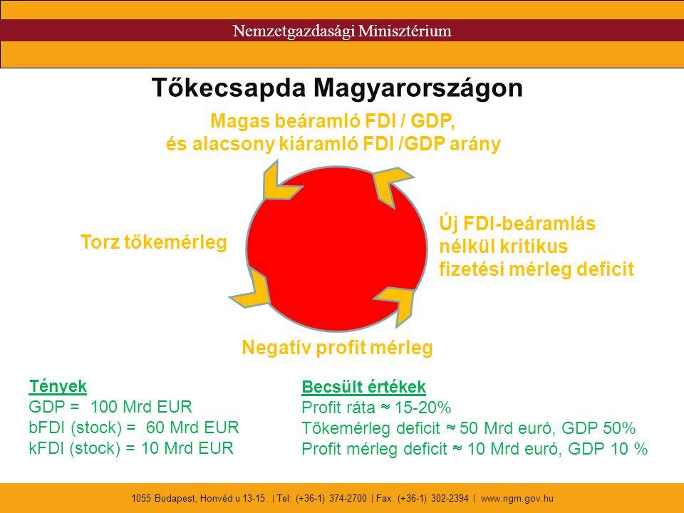 Nemzetgazdasági Minisztérium 1055 Budapest, Honvéd u 13-15. | Tel: (+36-1) 374-2700 | Fax (+36-1) 302-2394 | www.ngm.gov.hu Tőkecsapda Magyarországon