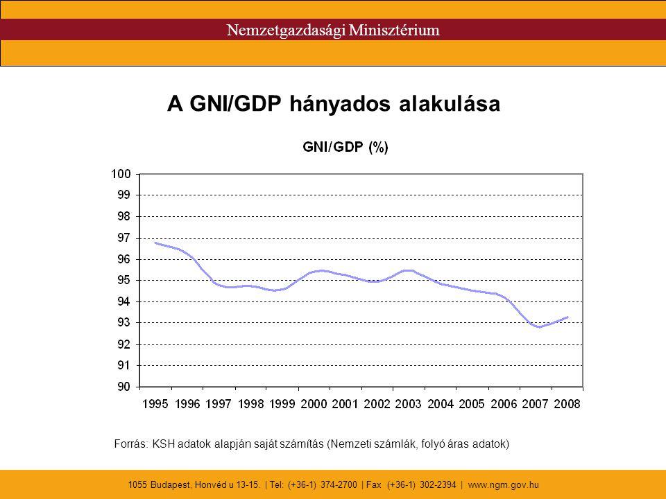 Nemzetgazdasági Minisztérium 1055 Budapest, Honvéd u 13-15. | Tel: (+36-1) 374-2700 | Fax (+36-1) 302-2394 | www.ngm.gov.hu A GNI/GDP hányados alakulá