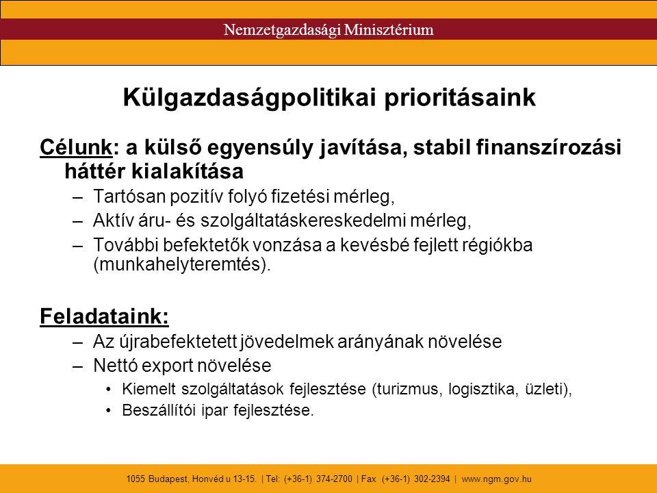 Nemzetgazdasági Minisztérium 1055 Budapest, Honvéd u 13-15. | Tel: (+36-1) 374-2700 | Fax (+36-1) 302-2394 | www.ngm.gov.hu Külgazdaságpolitikai prior