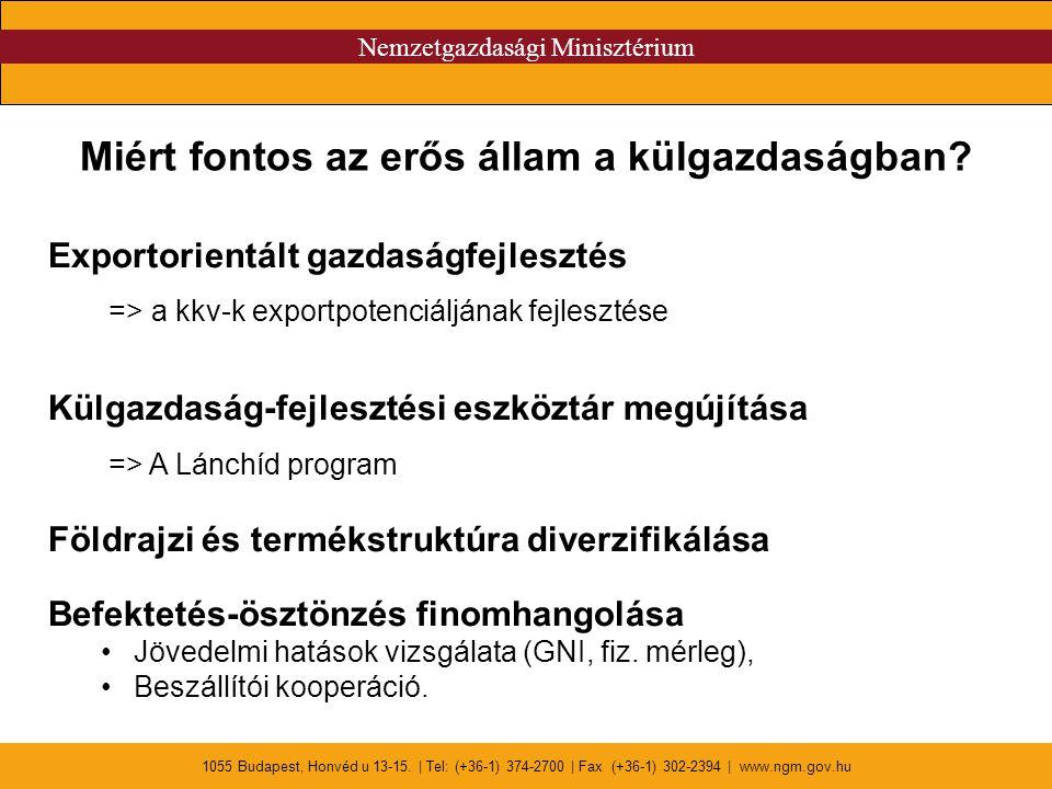 Nemzetgazdasági Minisztérium 1055 Budapest, Honvéd u 13-15. | Tel: (+36-1) 374-2700 | Fax (+36-1) 302-2394 | www.ngm.gov.hu Miért fontos az erős állam
