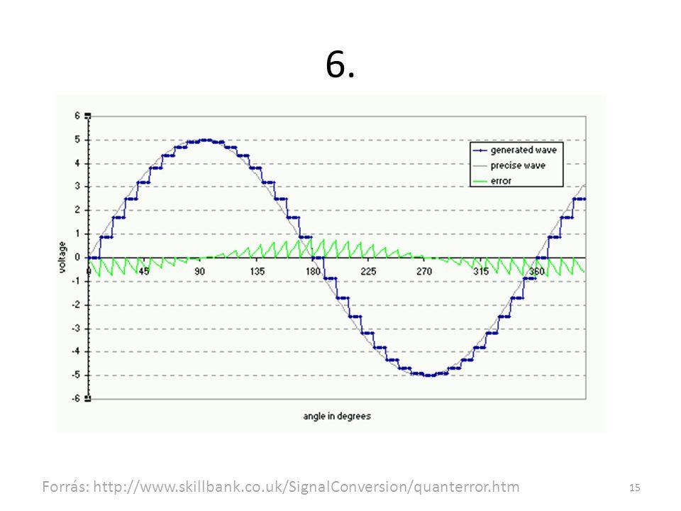 6. Hány bites a lineáris kvantáló, ha a maximális kivezérlésű jel és a kvantálási zaj viszonya kb.