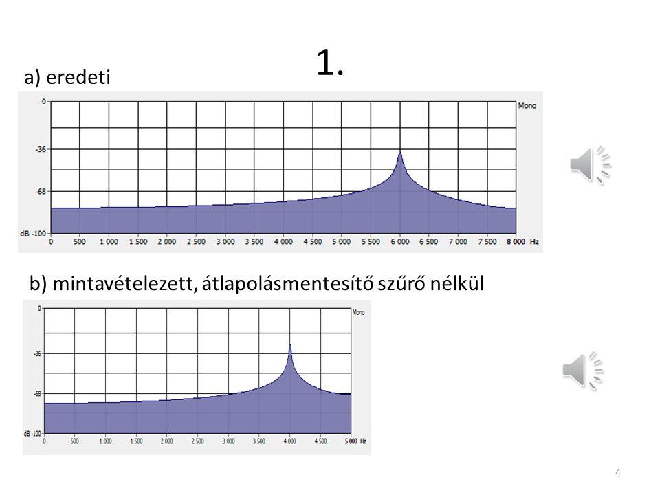 1. Egy 6 kHz-es szinusz jelet szűrés nélkül mintavételezünk 10 kHz-en.