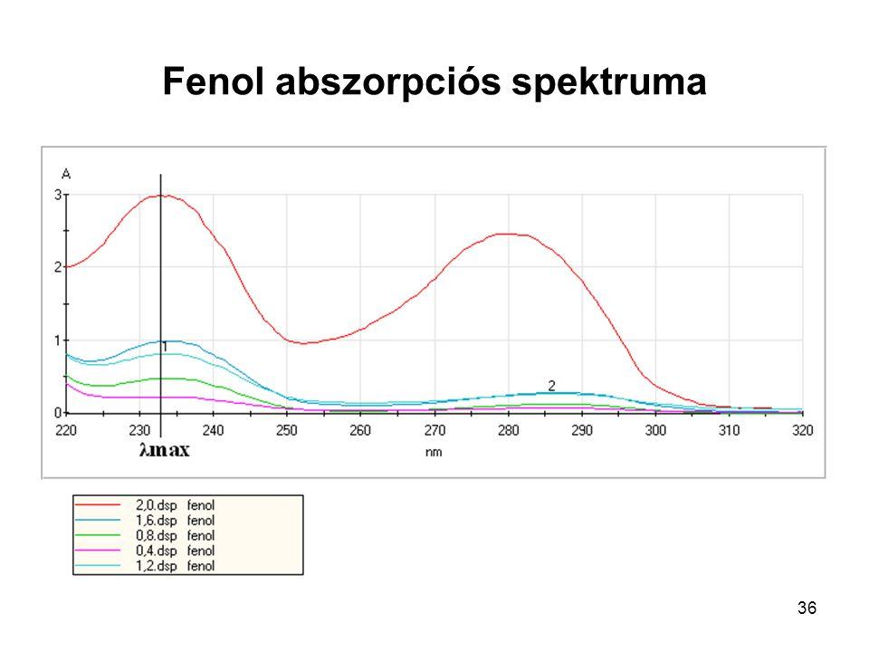 36 Fenol abszorpciós spektruma