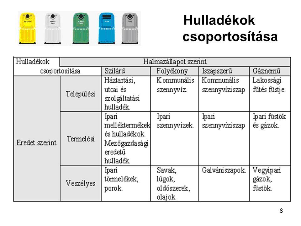 19 Lakossági, szelektíven begyűjtött anyagok mennyisége Veszprémben (kg) http://www.vkszrt.hu/media/hasznositas/gyujtesirendszer6.jpg
