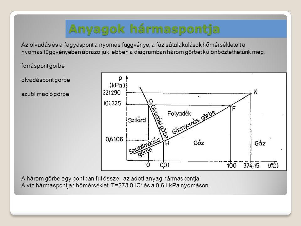 Anyagok hármaspontja Az olvadás és a fagyáspont a nyomás függvénye, a fázisátalakulások hőmérsékleteit a nyomás függvényében ábrázoljuk, ebben a diagr