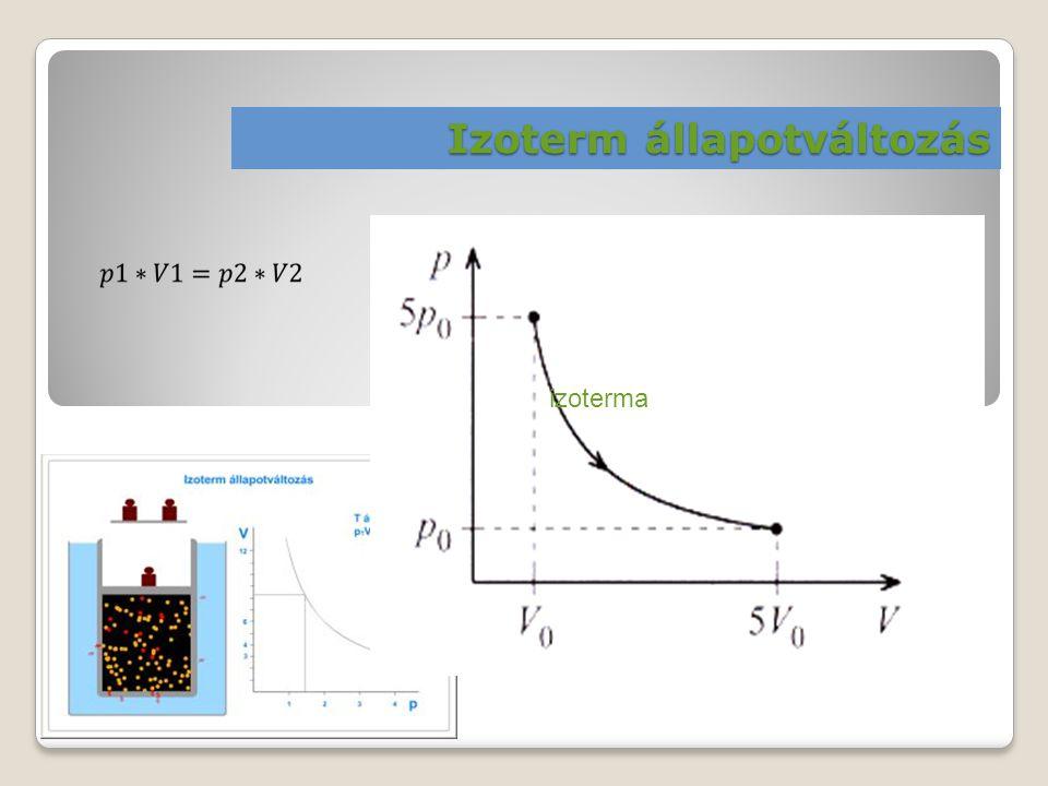 Izoterm állapotváltozás izoterma