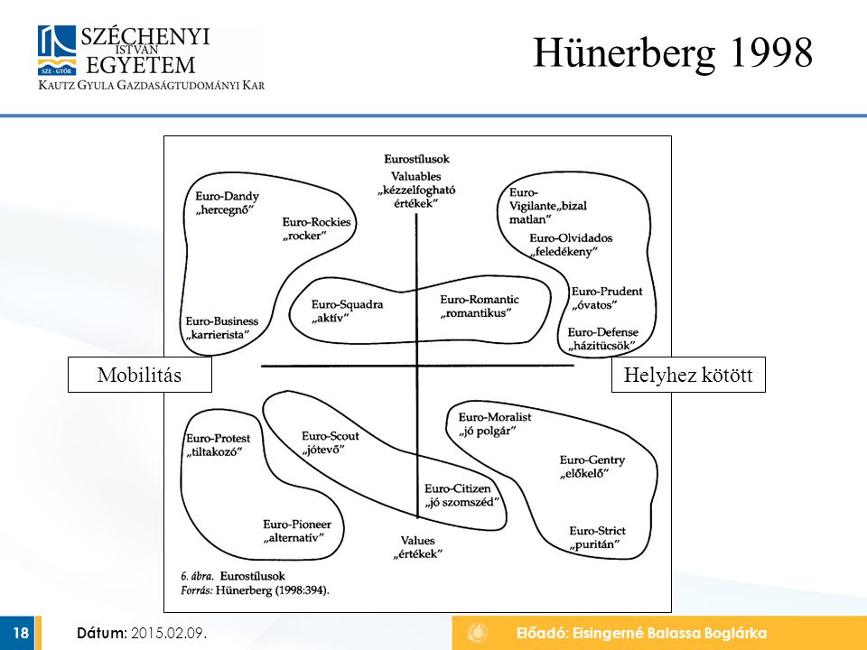 Dátum: 2015.02.09. 18 Hünerberg 1998 Előadó: Eisingerné Balassa Boglárka MobilitásHelyhez kötött