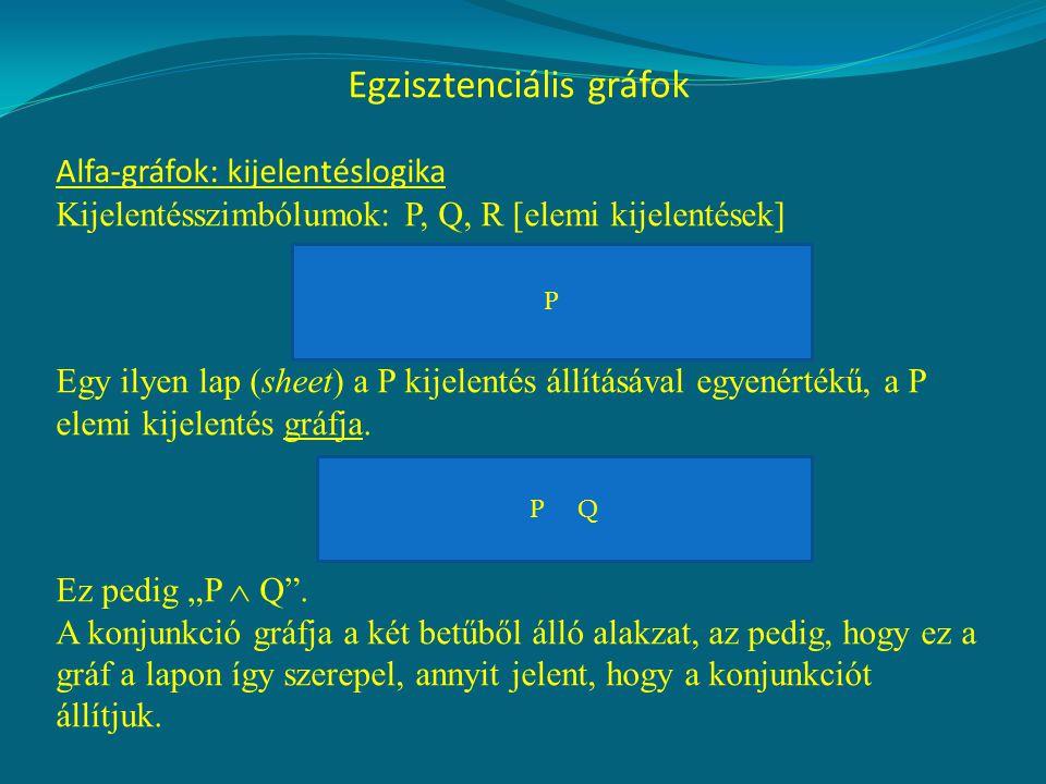 Egzisztenciális gráfok Alfa-gráfok: kijelentéslogika Kijelentésszimbólumok: P, Q, R [elemi kijelentések] Egy ilyen lap (sheet) a P kijelentés állításával egyenértékű, a P elemi kijelentés gráfja.