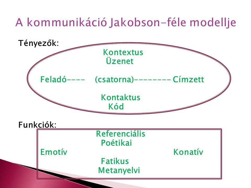 Tényezők: Kontextus Üzenet Feladó---- (csatorna)-------- Címzett Kontaktus Kód Funkciók: Referenciális Poétikai Emotív Konatív Fatikus Metanyelvi