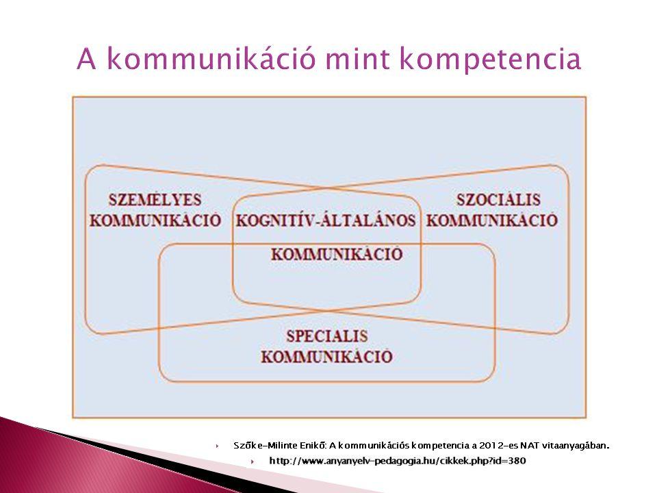 A kommunikáció mint kompetencia