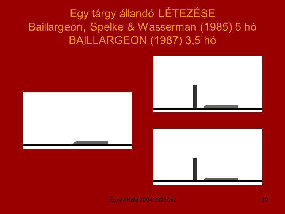 Egyed Kata 2004/2005 ősz20 Egy tárgy állandó LÉTEZÉSE Baillargeon, Spelke & Wasserman (1985) 5 hó BAILLARGEON (1987) 3,5 hó