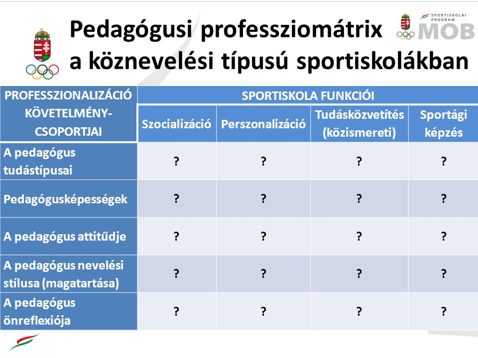 PROFESSZIONALIZÁCIÓ KÖVETELMÉNY- CSOPORTJAI SPORTISKOLA FUNKCIÓI SzocializációPerszonalizáció Tudásközvetítés (közismereti) Sportági képzés A pedagógus tudástípusai ???.