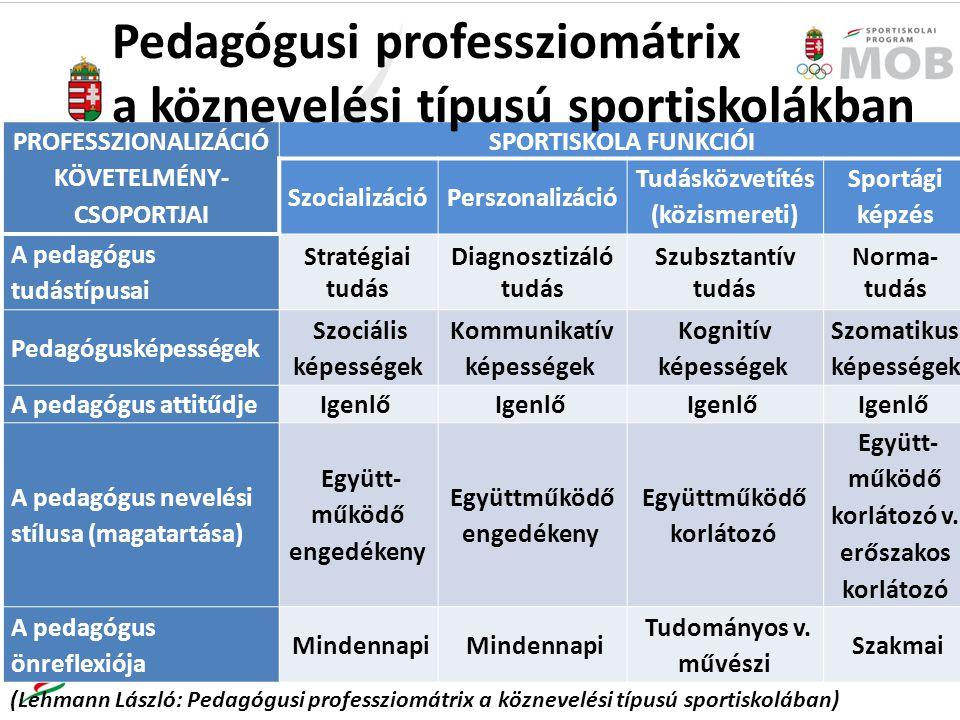 PROFESSZIONALIZÁCIÓ KÖVETELMÉNY- CSOPORTJAI SPORTISKOLA FUNKCIÓI SzocializációPerszonalizáció Tudásközvetítés (közismereti) Sportági képzés A pedagógus tudástípusai Stratégiai tudás Diagnosztizáló tudás Szubsztantív tudás Norma- tudás Pedagógusképességek Szociális képességek Kommunikatív képességek Kognitív képességek Szomatikus képességek A pedagógus attitűdjeIgenlő A pedagógus nevelési stílusa (magatartása) Együtt- működő engedékeny Együttműködő engedékeny Együttműködő korlátozó Együtt- működő korlátozó v.