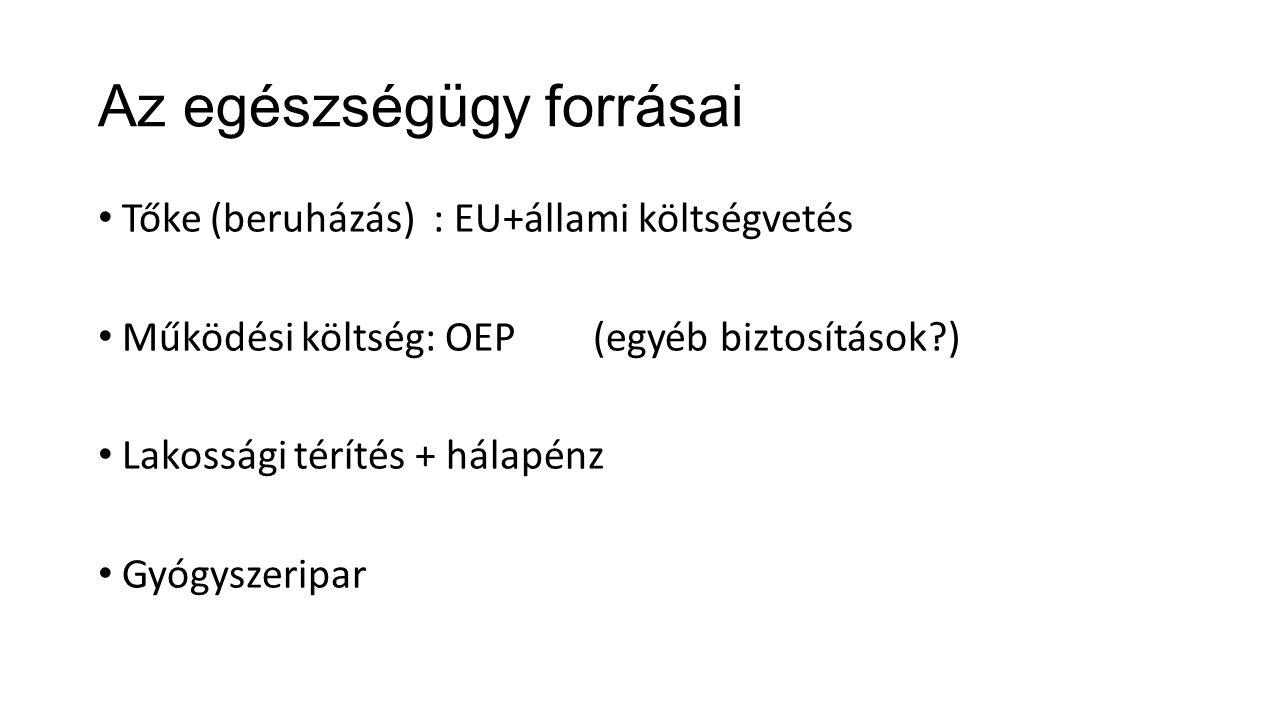 Az egészségügy forrásai Tőke (beruházás) : EU+állami költségvetés Működési költség: OEP (egyéb biztosítások?) Lakossági térítés + hálapénz Gyógyszeripar
