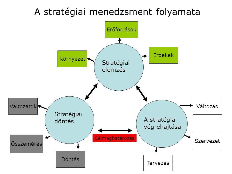 A stratégiai akciók – projektek, beruházások, és felvételek - megtervezése, A szervezet átalakítás szükséges lépéseinek megtervezése Szervezeti struktúra vizsgálata, rendelkezésre álló humán erőforrás vizsgálata (létszám, képzettség stb.) Az erőforrások ennek megfelelő tervezése és szétosztása, A szükséges – szervezeti, személyi és kulturális - változások végrehajtása A tevékenység feltételeinek biztosítása, és folyamatos illetve stratégiai ellenőrzése A megvalósításához szükséges lépések