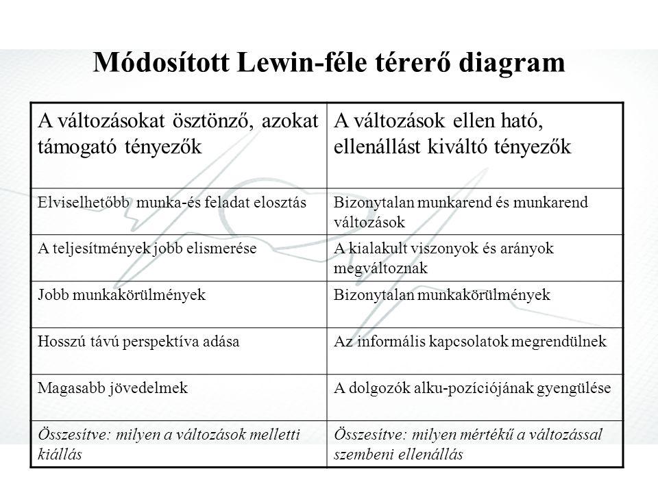 A Lewin-féle szervezeti változás-modell 1.Feloldás (felolvasztás) a kialakult viszonyokat megszüntetik, az információs csatornák megszűnnek, a döntési hatásköröket visszavonják 2.