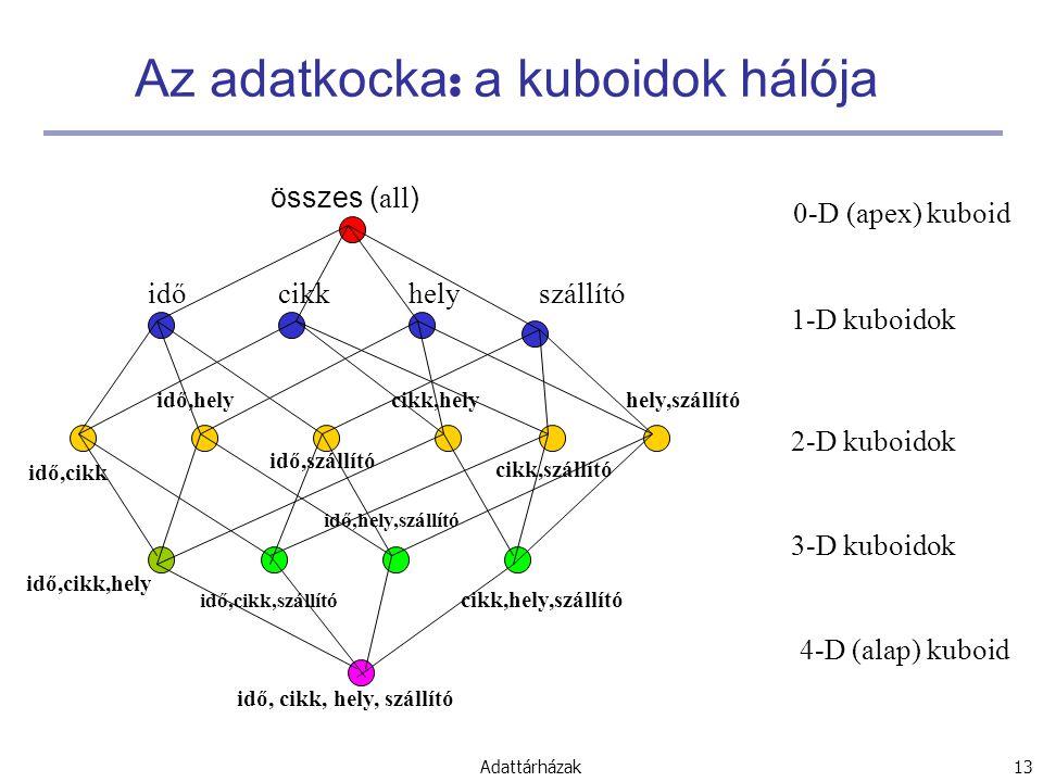 Adattárházak 13 Az adatkocka : a kuboidok hálója idő,cikk idő,cikk,hely idő, cikk, hely, szállító összes ( all ) időcikkhelyszállító idő,hely idő,szállító cikk,hely cikk,szállító hely,szállító idő,cikk,szállító idő,hely,szállító cikk,hely,szállító 0-D (apex) kuboid 1-D kuboidok 2-D kuboidok 3-D kuboidok 4-D (alap) kuboid