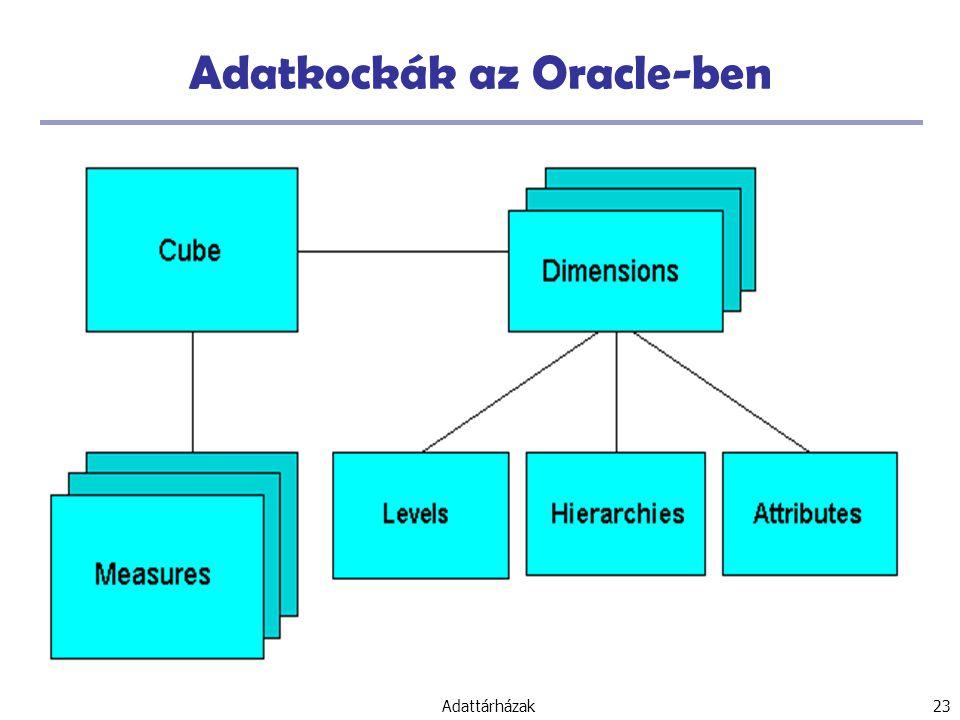 Adattárházak 23 Adatkockák az Oracle-ben