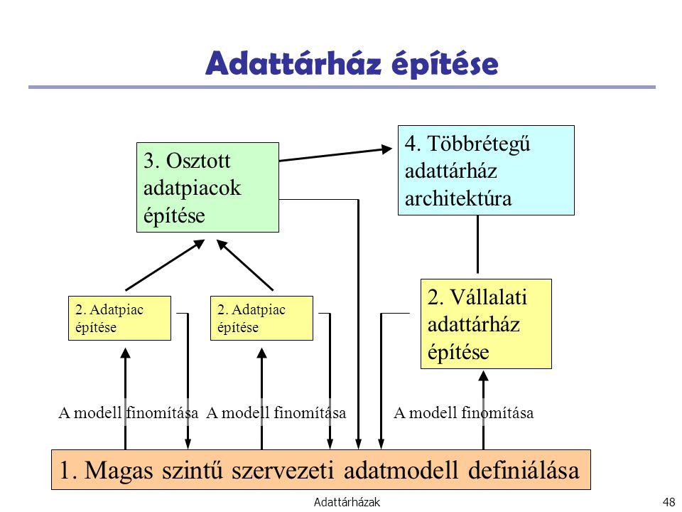 Adattárházak 48 Adattárház építése 1.Magas szintű szervezeti adatmodell definiálása 2.