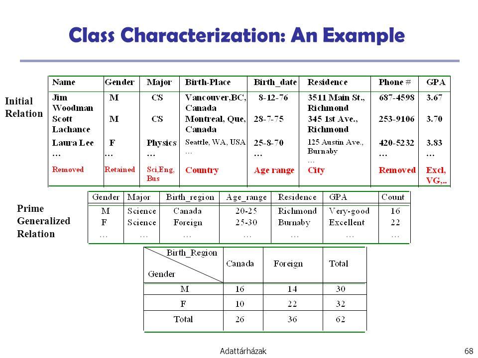 Adattárházak 68 Class Characterization: An Example Prime Generalized Relation Initial Relation