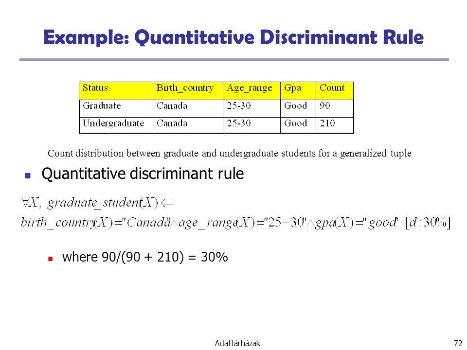 Adattárházak 72 Example: Quantitative Discriminant Rule Quantitative discriminant rule where 90/(90 + 210) = 30% Count distribution between graduate and undergraduate students for a generalized tuple