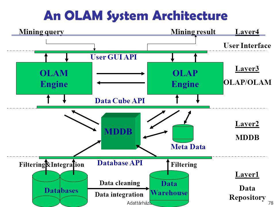 Adattárházak 78 An OLAM System Architecture Data Warehouse Meta Data MDDB OLAM Engine OLAP Engine User GUI API Data Cube API Database API Data cleaning Data integration Layer3 OLAP/OLAM Layer2 MDDB Layer1 Data Repository Layer4 User Interface Filtering&IntegrationFiltering Databases Mining queryMining result