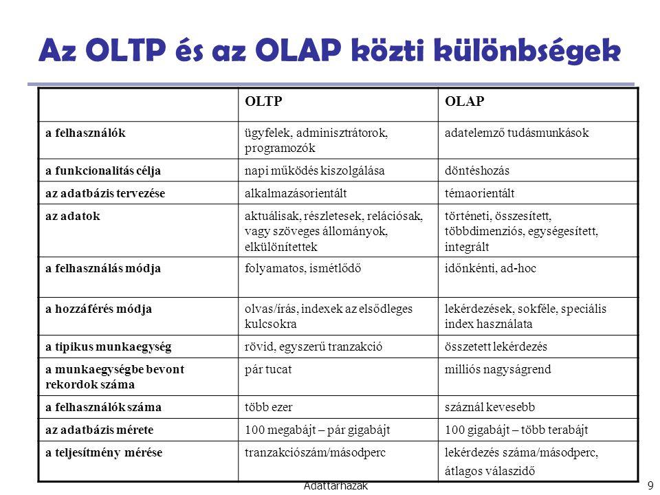 Adattárházak 60 Az OLAP lekérdezések hatékony végrehajtása Határozzuk meg, milyen műveleteket kellene elvégezni a rendelkezésre álló kuboidokon A lefúrás, felgörgetés, stb.