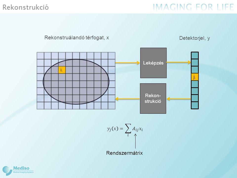 Rekonstrukció Leképzés i. Rekon- strukció Rekonstruálandó térfogat, x j. Detektorjel, y Rendszermátrix