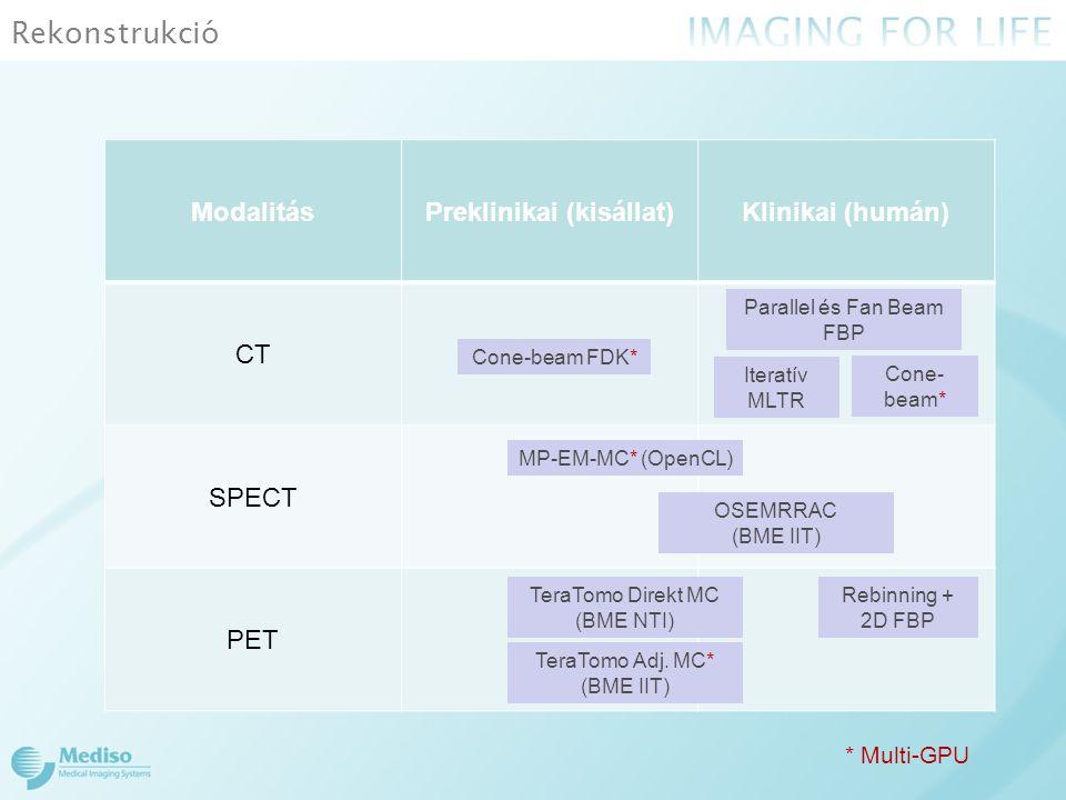 Rekonstrukció ModalitásPreklinikai (kisállat)Klinikai (humán) CT SPECT PET MP-EM-MC* (OpenCL) OSEMRRAC (BME IIT) TeraTomo Adj. MC* (BME IIT) Parallel