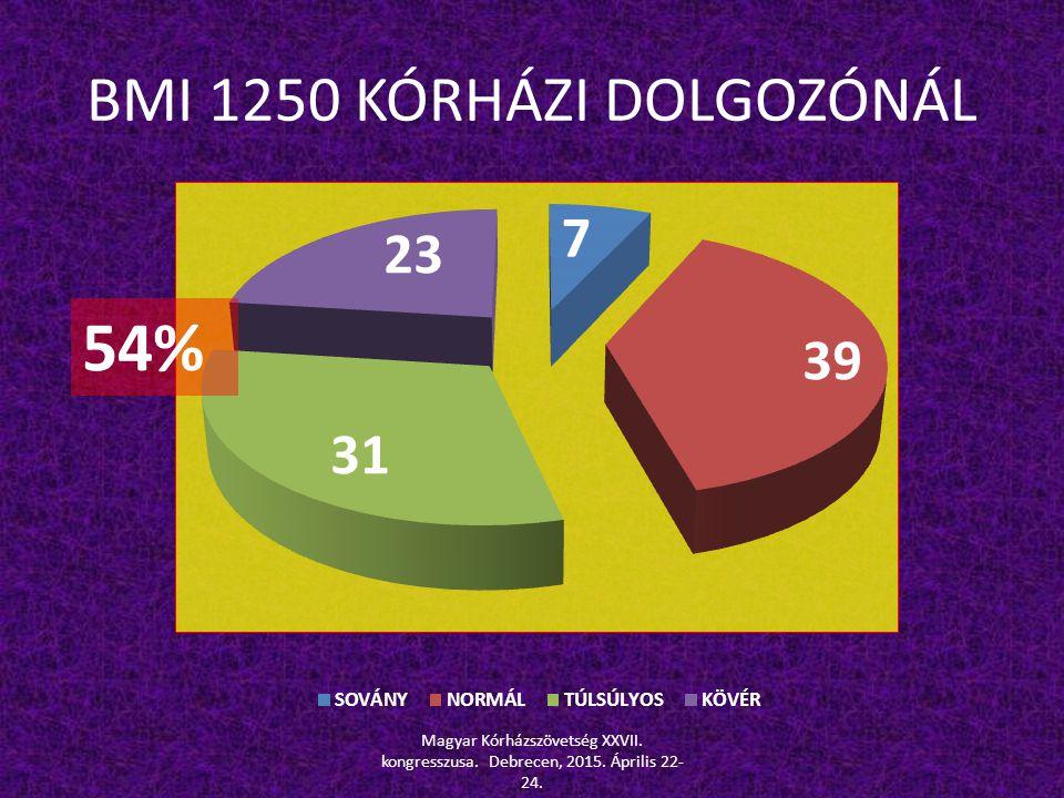 BMI 1250 KÓRHÁZI DOLGOZÓNÁL Magyar Kórházszövetség XXVII. kongresszusa. Debrecen, 2015. Április 22- 24. 54%