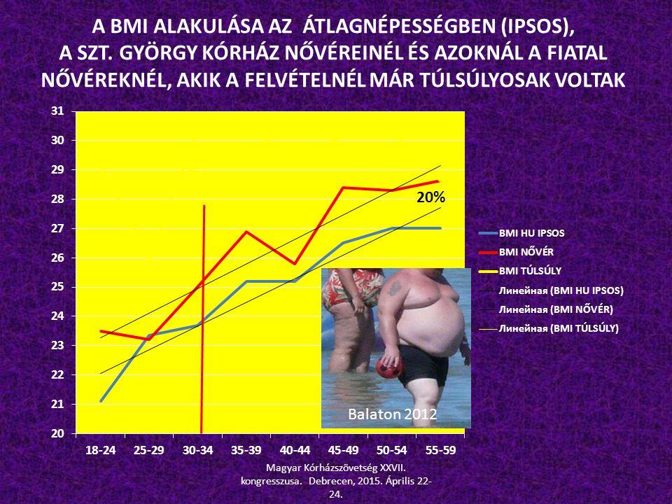 A BMI ALAKULÁSA AZ ÁTLAGNÉPESSÉGBEN (IPSOS), A SZT. GYÖRGY KÓRHÁZ NŐVÉREINÉL ÉS AZOKNÁL A FIATAL NŐVÉREKNÉL, AKIK A FELVÉTELNÉL MÁR TÚLSÚLYOSAK VOLTAK