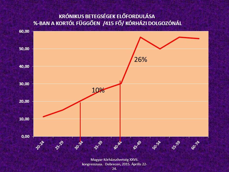 10% Magyar Kórházszövetség XXVII. kongresszusa. Debrecen, 2015. Április 22- 24.