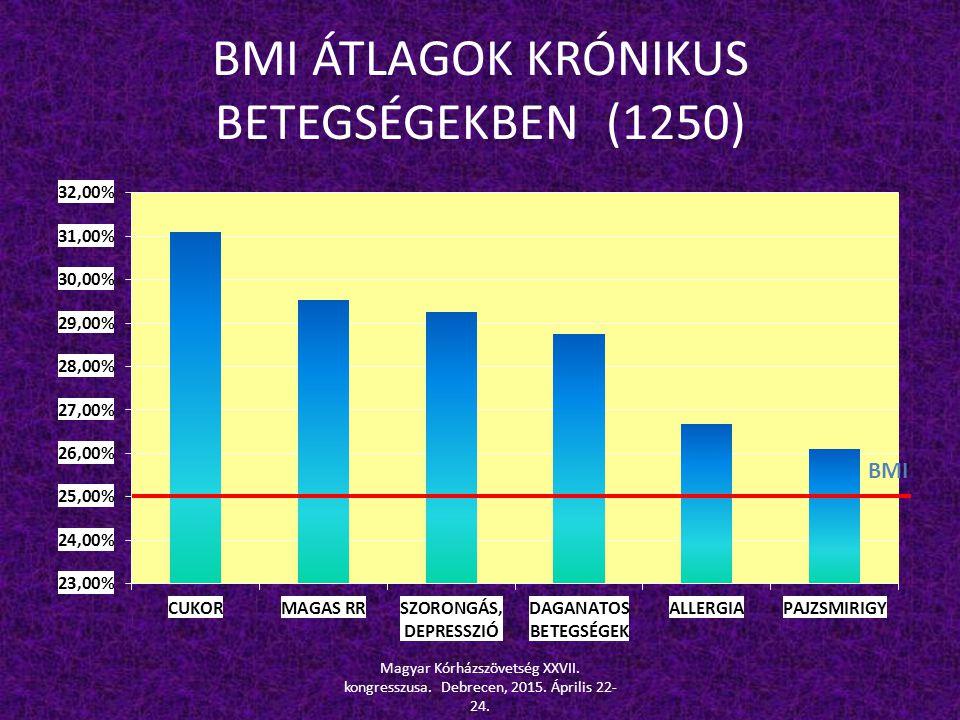 BMI ÁTLAGOK KRÓNIKUS BETEGSÉGEKBEN (1250) BMI Magyar Kórházszövetség XXVII. kongresszusa. Debrecen, 2015. Április 22- 24.