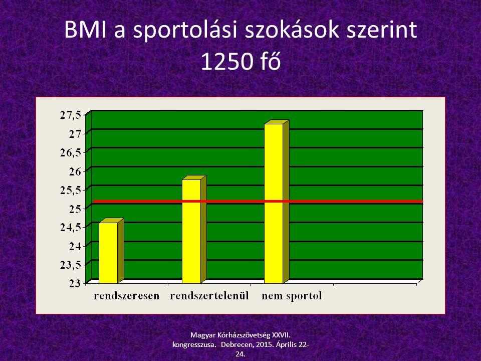 BMI a sportolási szokások szerint 1250 fő Magyar Kórházszövetség XXVII. kongresszusa. Debrecen, 2015. Április 22- 24.