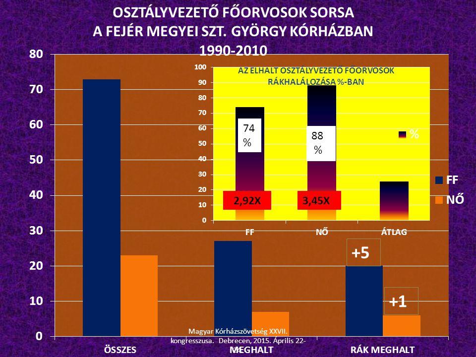 OSZTÁLYVEZETŐ FŐORVOSOK SORSA A FEJÉR MEGYEI SZT. GYÖRGY KÓRHÁZBAN 1990-2010 +5 +1 74 % Magyar Kórházszövetség XXVII. kongresszusa. Debrecen, 2015. Áp