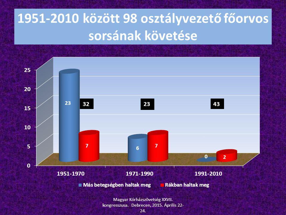 1951-2010 között 98 osztályvezető főorvos sorsának követése 3243