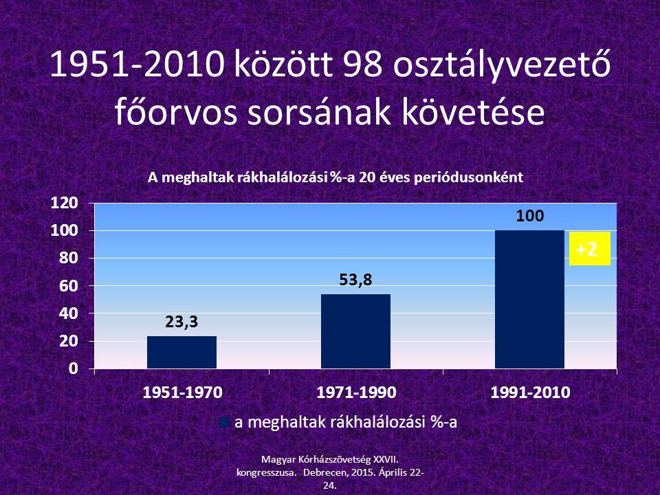 1951-2010 között 98 osztályvezető főorvos sorsának követése +2 Magyar Kórházszövetség XXVII. kongresszusa. Debrecen, 2015. Április 22- 24.