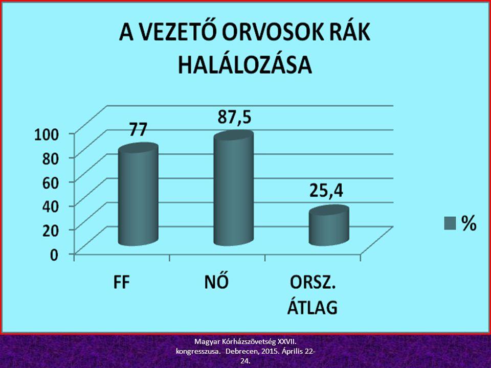 Magyar Kórházszövetség XXVII. kongresszusa. Debrecen, 2015. Április 22- 24.