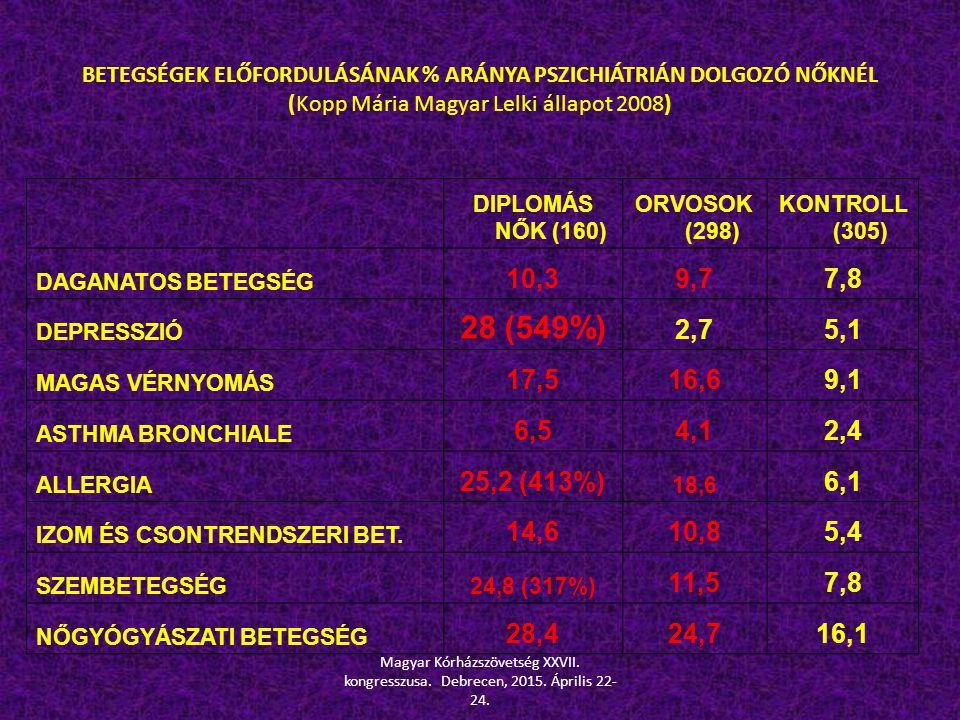 BETEGSÉGEK ELŐFORDULÁSÁNAK % ARÁNYA PSZICHIÁTRIÁN DOLGOZÓ NŐKNÉL (Kopp Mária Magyar Lelki állapot 2008) DIPLOMÁS NŐK (160) ORVOSOK (298) KONTROLL (305