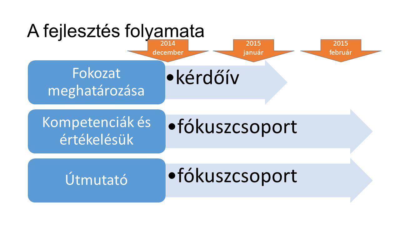A fejlesztés folyamata kérdőív Fokozat meghatározása fókuszcsoport Kompetenciák és értékelésük fókuszcsoport Útmutató 2014 december 2015 január 2015 f