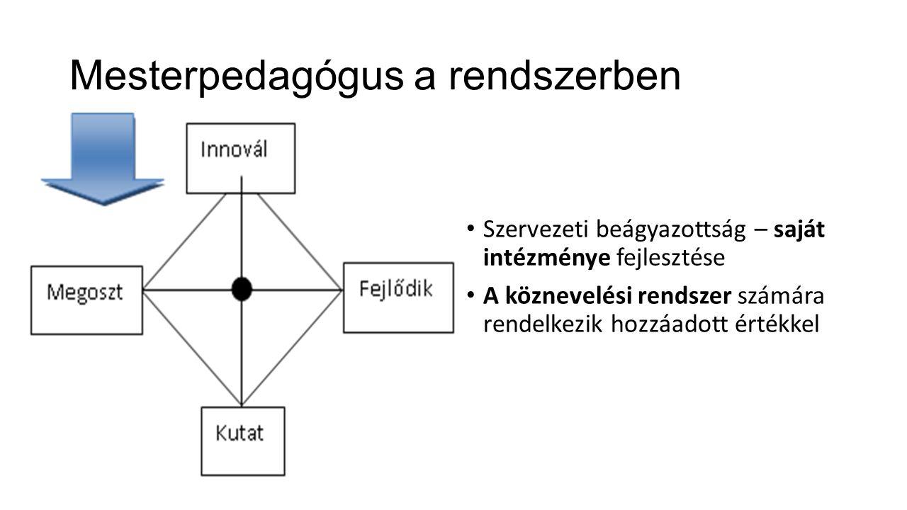 Mesterpedagógus a rendszerben Szervezeti beágyazottság – saját intézménye fejlesztése A köznevelési rendszer számára rendelkezik hozzáadott értékkel
