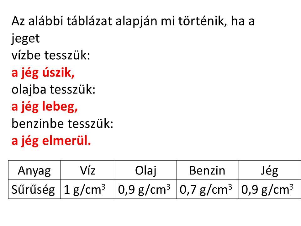 AnyagVízOlajBenzinJég Sűrűség1 g/cm 3 0,9 g/cm 3 0,7 g/cm 3 0,9 g/cm 3 Az alábbi táblázat alapján mi történik, ha a jeget vízbe tesszük: a jég úszik,