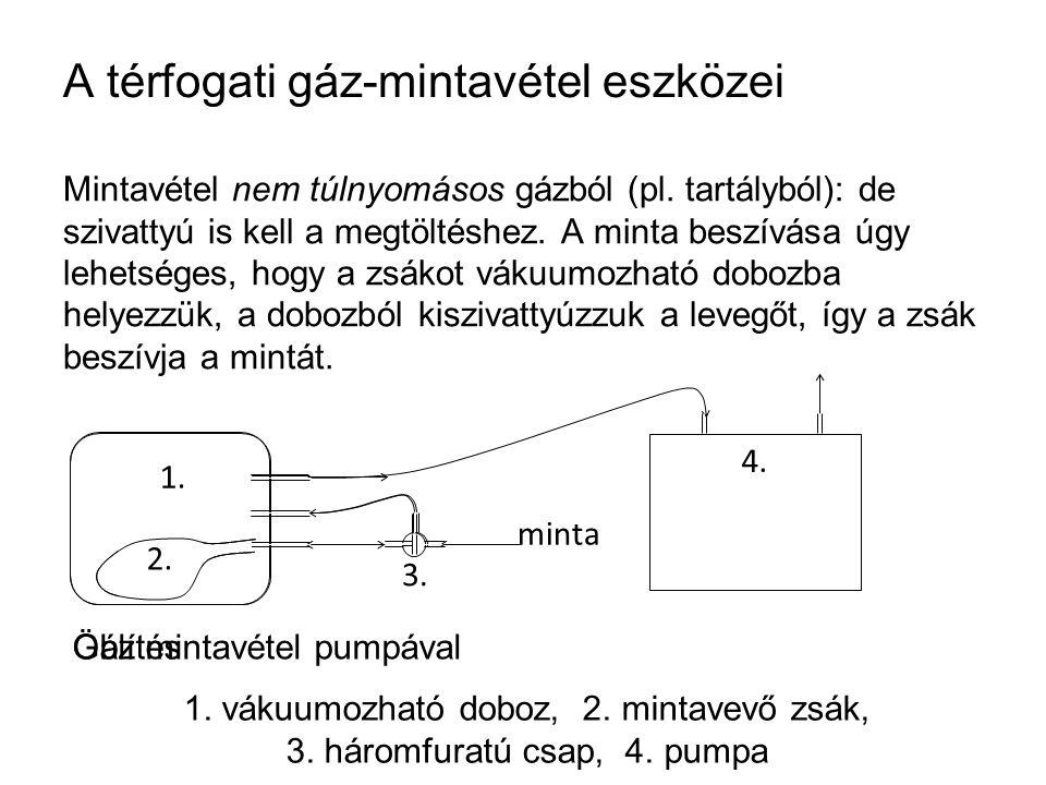 A térfogati gáz-mintavétel eszközei Mintavétel nem túlnyomásos gázból (pl. tartályból): de szivattyú is kell a megtöltéshez. A minta beszívása úgy leh
