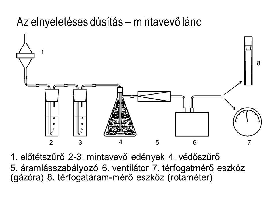 Az elnyeletéses dúsítás – mintavevő lánc 1. előtétszűrő 2-3. mintavevő edények 4. védőszűrő 5. áramlásszabályozó 6. ventilátor 7. térfogatmérő eszköz