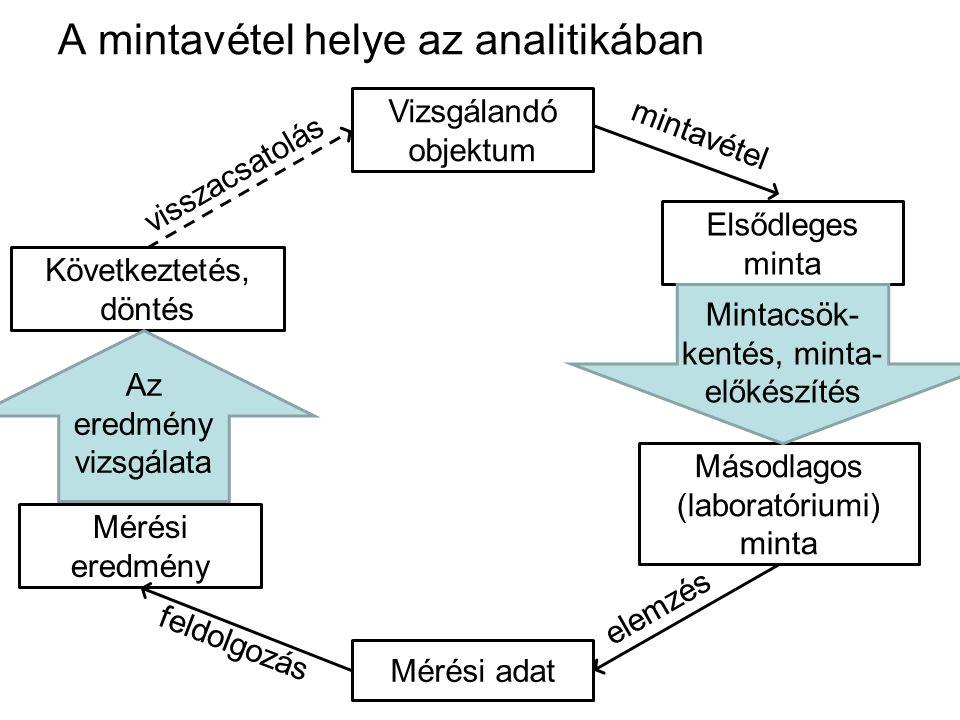 A mintavétel helye az analitikában Vizsgálandó objektum Elsődleges minta Másodlagos (laboratóriumi) minta Következtetés, döntés Mérési eredmény Mérési