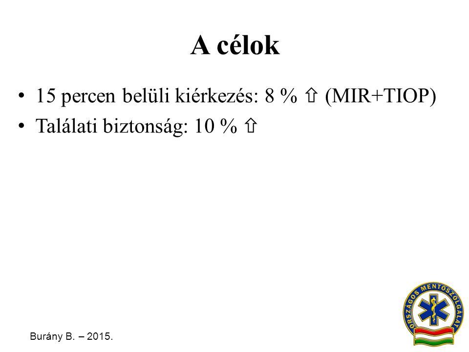 Burány B. – 2015. A célok 15 percen belüli kiérkezés: 8 %  (MIR+TIOP) Találati biztonság: 10 % 