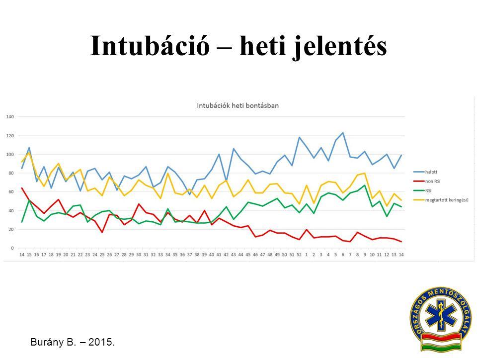 Burány B. – 2015. Intubáció – heti jelentés