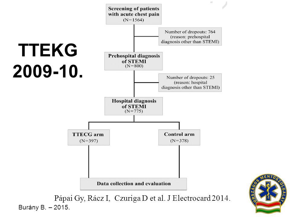 Burány B. – 2015. Pápai Gy, Rácz I, Czuriga D et al. J Electrocard 2014. TTEKG 2009-10.